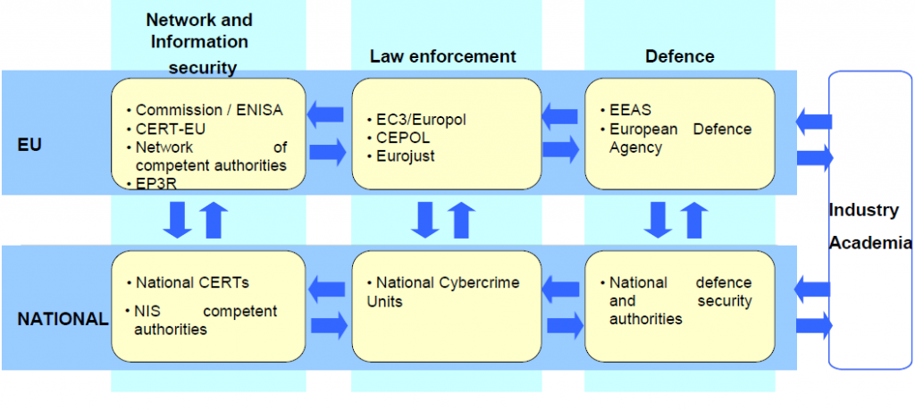 EU cyber security strategy