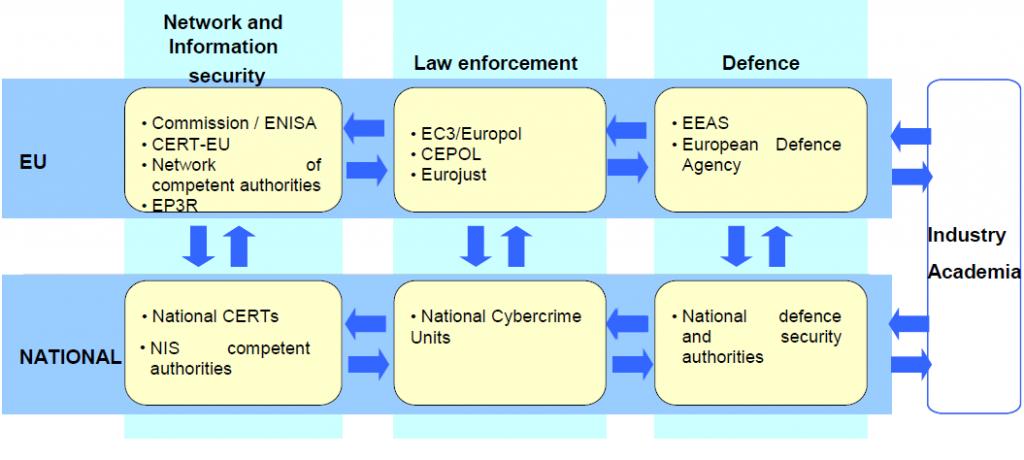 EU cyber security strategy